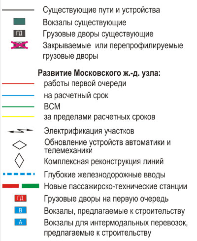 Условные обозначения.  Перспективная схема Московского железнодорожного узла в пределах МКАД.