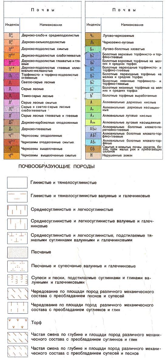 Условные обозначения на почвенной карте